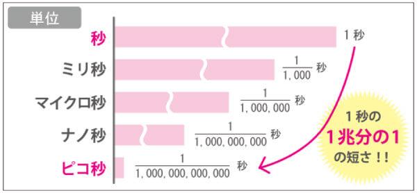 ピコ秒の説明画像pulse